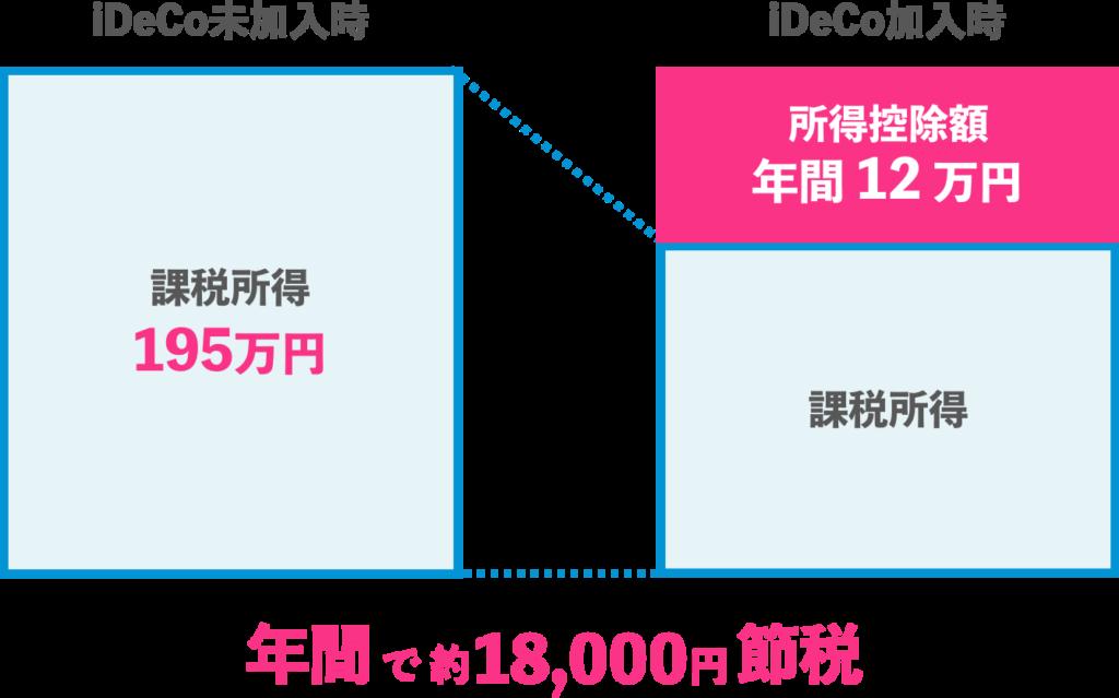 iDeCoの所得税控除