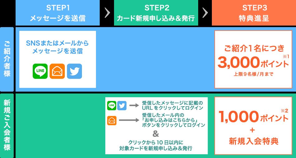 楽天カード紹介キャンペーンの利用方法