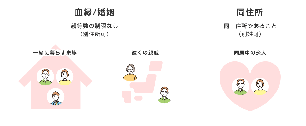 家族の定義